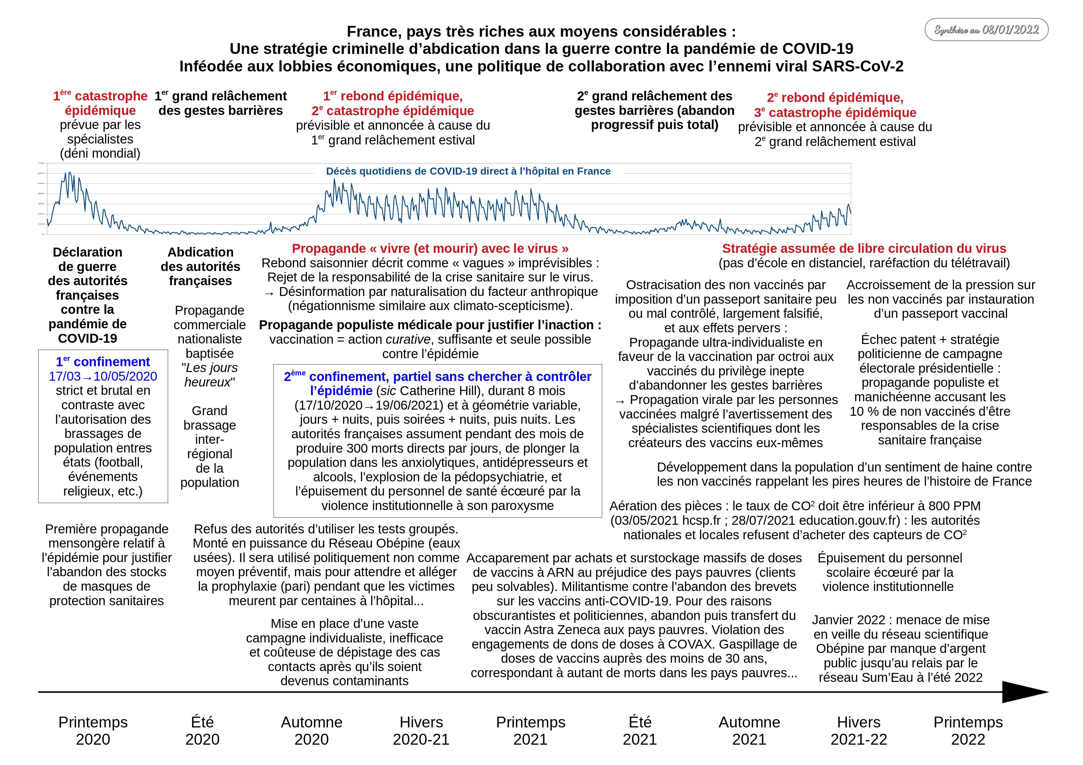 Synthèse de la politique sanitaire française contre l'épidémie de COVID-19 (Crédit : ordi49.fr sous licence CC BY 4.0)